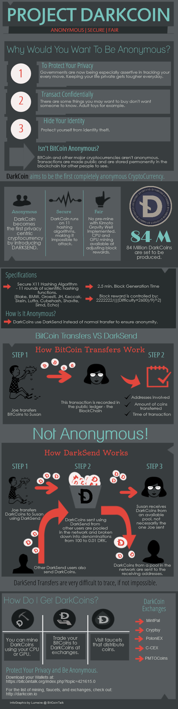 Darkcoin Information Infographic