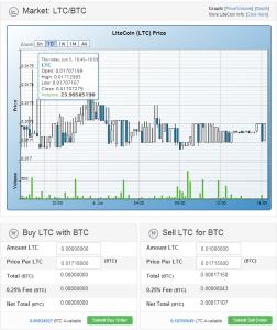 LTC/BTC Market